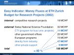 easy indicator money fluxes at eth zurich budget for research projects 2002