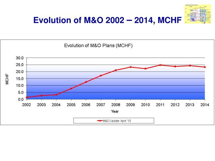 Evolution of M&O 2002