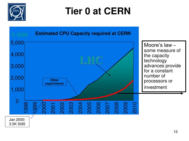 Tier 0 at CERN