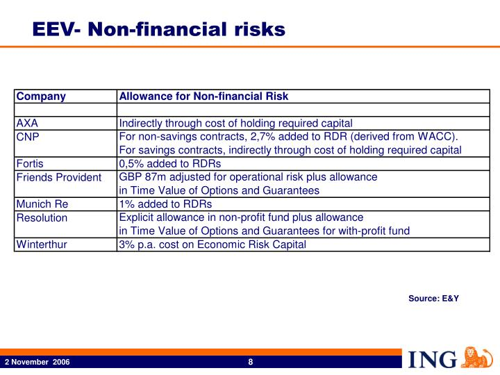 EEV- Non-financial risks