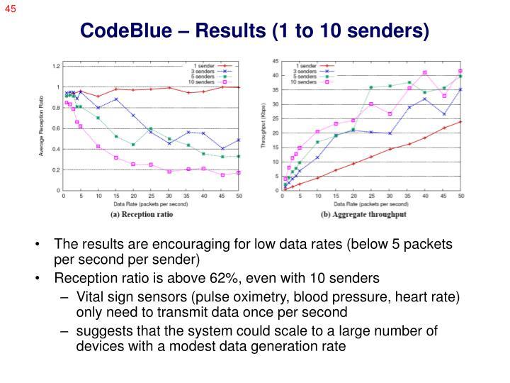 CodeBlue – Results (1 to 10 senders)