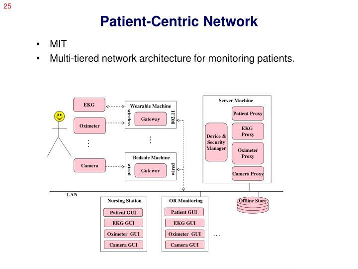 Patient-Centric Network