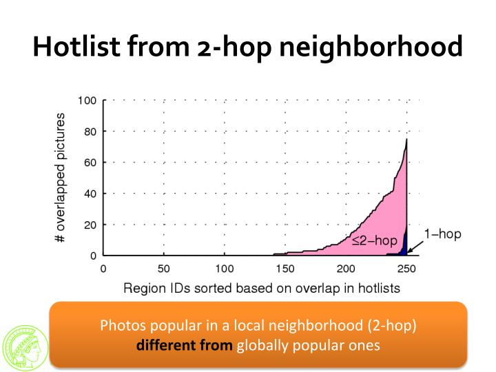 Hotlist from 2-hop neighborhood