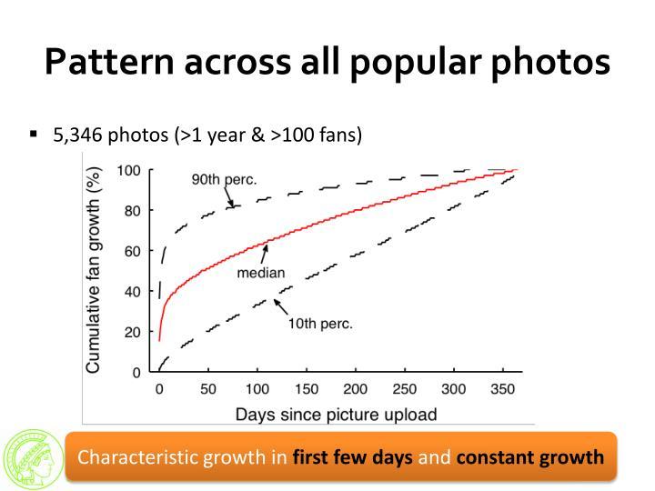 Pattern across all popular photos