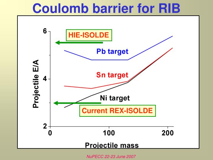 Coulomb barrier for RIB