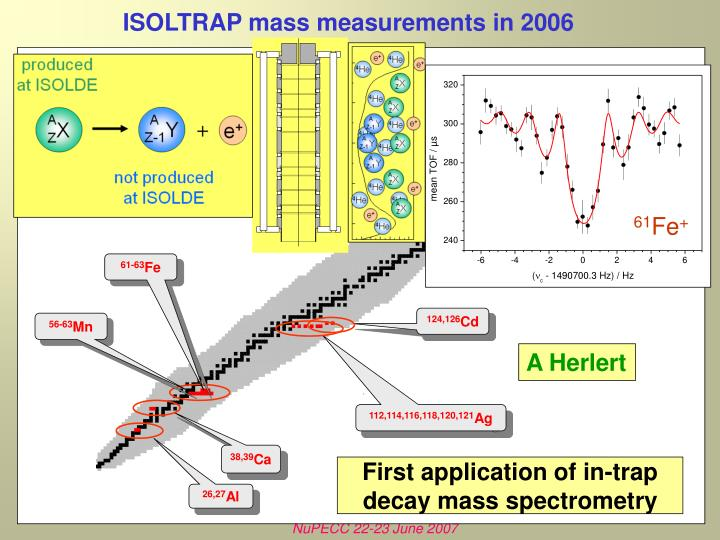 Isoltrap mass measurements in 2006