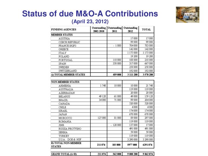 Status of due M&O-A Contributions