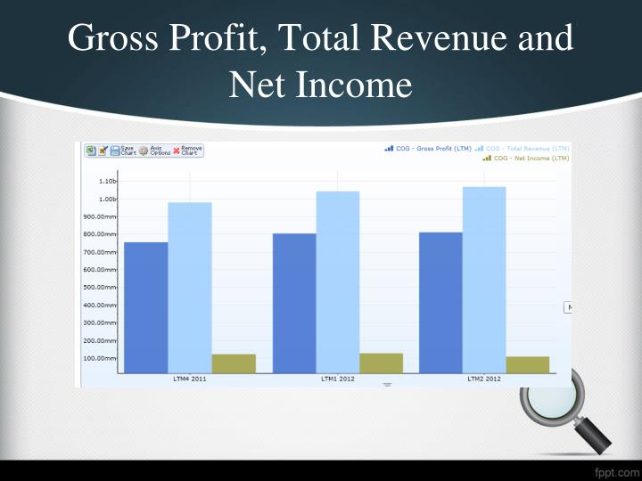 Gross Profit, Total Revenue and Net Income
