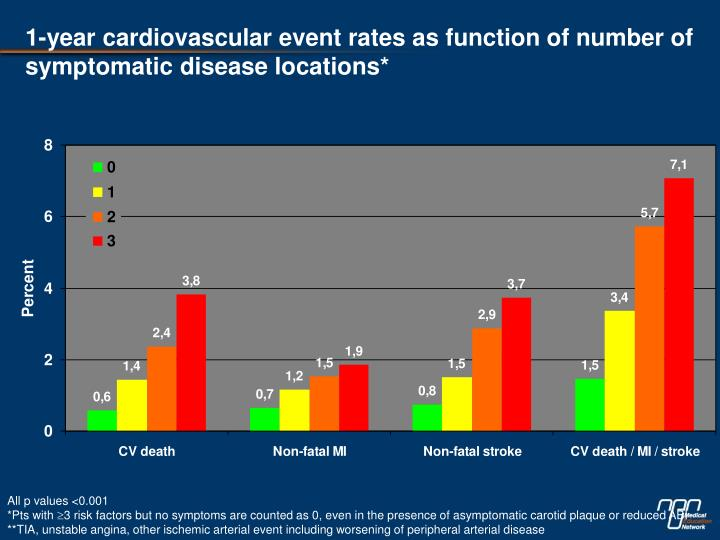 1-year cardiovascular event rates as function of number of symptomatic disease locations*