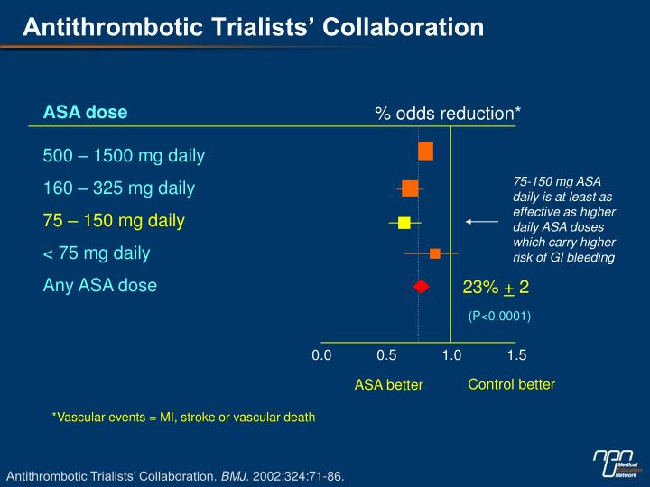 Antithrombotic Trialists' Collaboration
