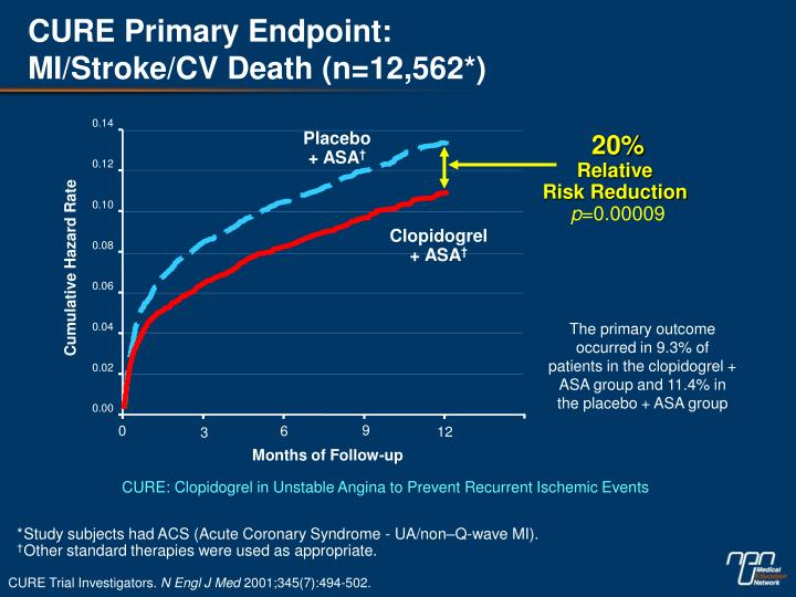 CURE Primary Endpoint: