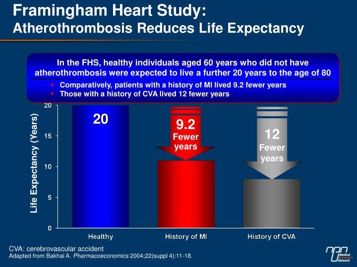 Framingham Heart Study: