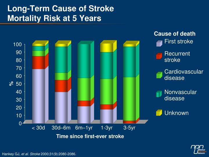 Long-Term Cause of Stroke