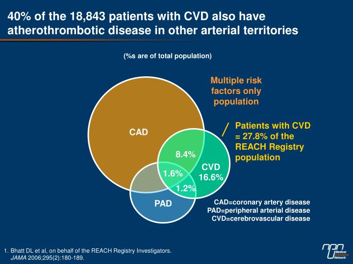 40% of the 18,843 patients with CVD also have