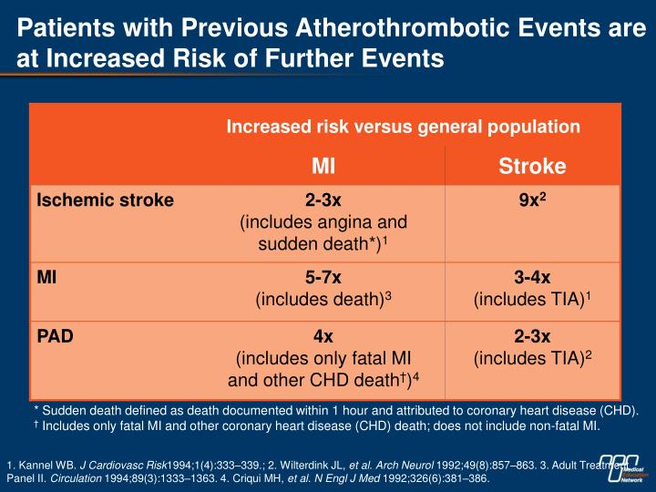Patients with Previous Atherothrombotic Events are at Increased Risk of Further Events