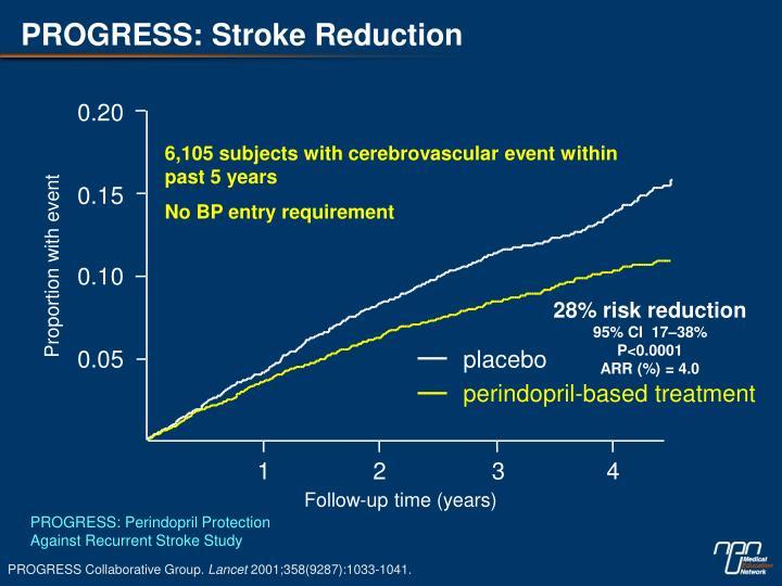 PROGRESS: Stroke Reduction