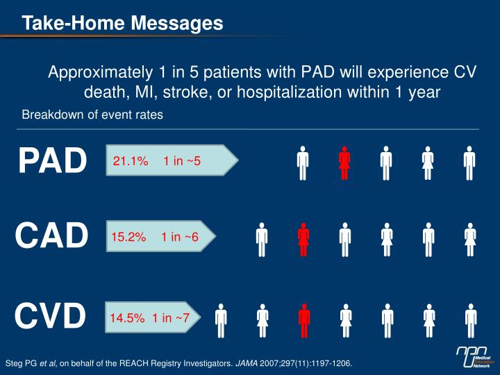 Approximately 1 in 5 patients with PAD will experience CV death, MI, stroke, or hospitalization within 1 year