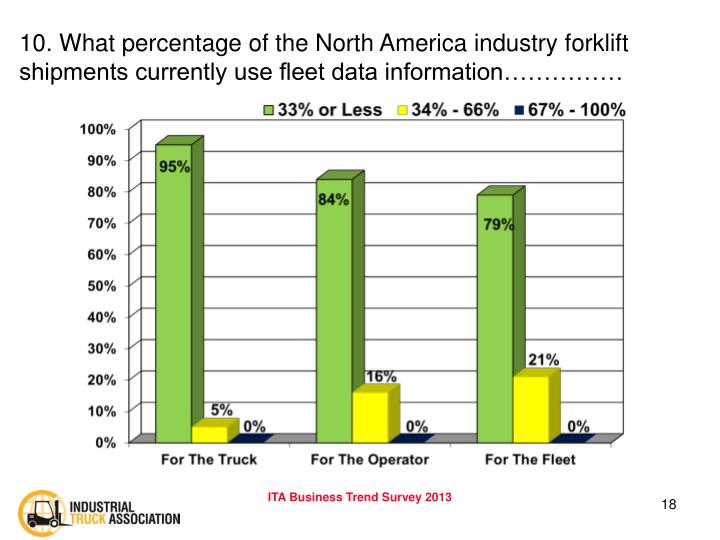 10. What percentage of the North America industry forklift shipments currently use fleet data information……………