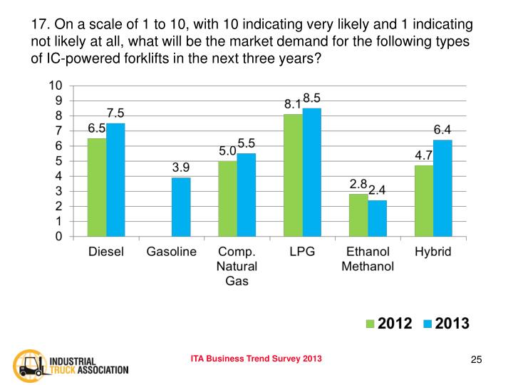17. On a scale of 1 to 10, with 10 indicating very likely and 1 indicating not likely at all, what will be the market demand for the following types of IC-powered forklifts in the next three years?