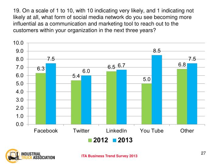 19. On a scale of 1 to 10, with 10 indicating very likely, and 1 indicating not likely at all, what form of social media network do you see becoming more influential as a communication and marketing tool to reach out to the  customers within your organization in the next three years?