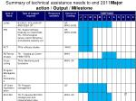 summary of technical assistance needs to end 2011 major action output milestone1