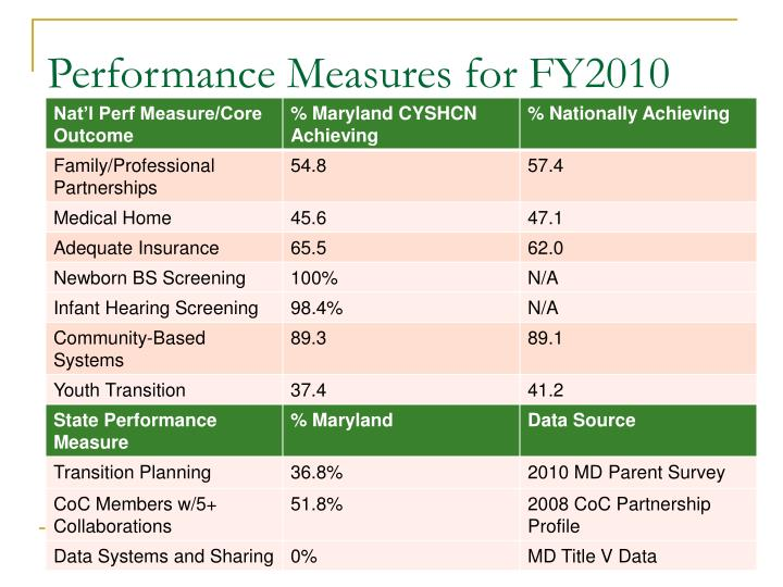 Performance Measures for FY2010