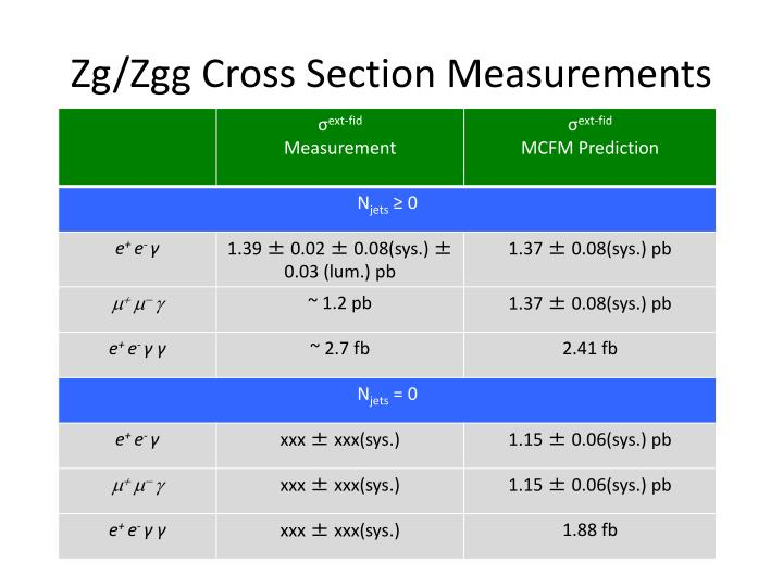 Zg zgg cross section measurements