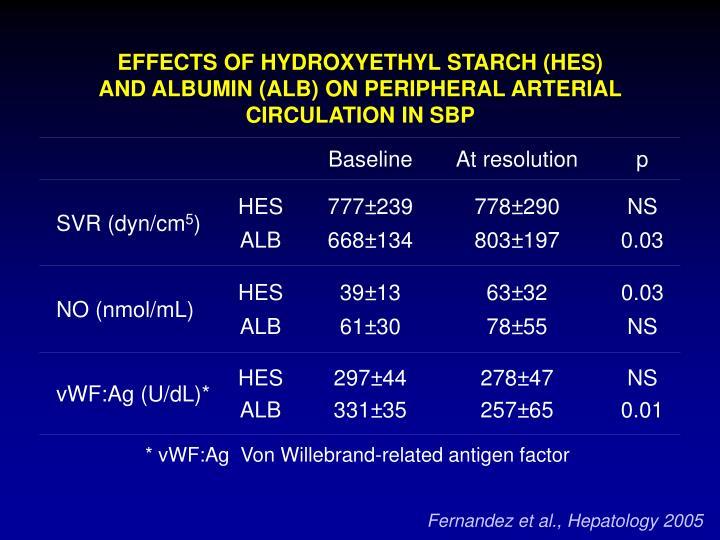 EFFECTS OF HYDROXYETHYL STARCH (HES)