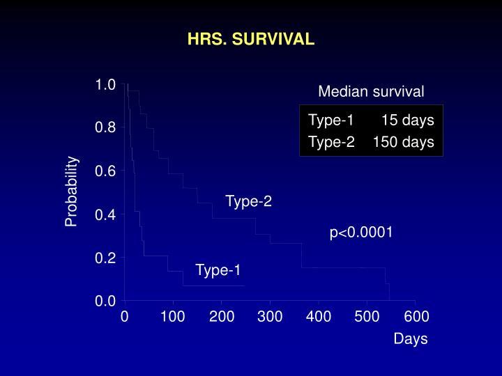HRS. SURVIVAL