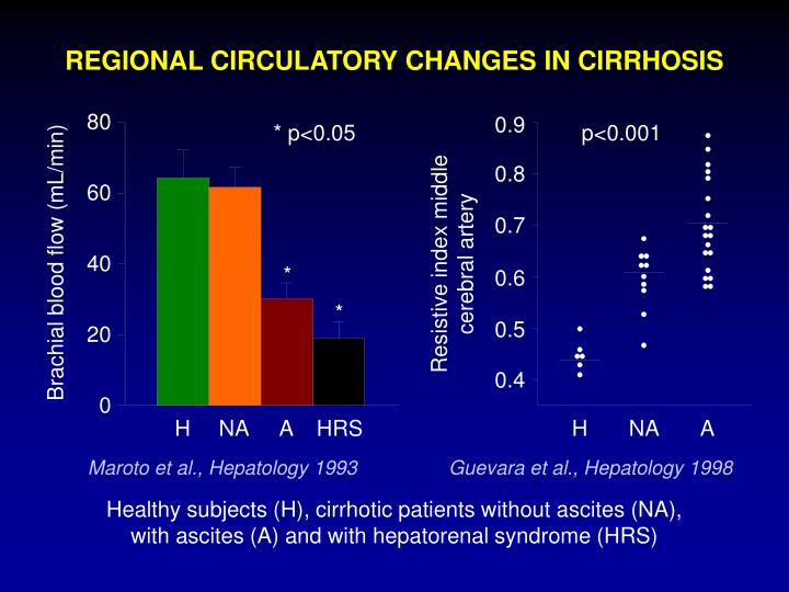 REGIONAL CIRCULATORY CHANGES IN CIRRHOSIS