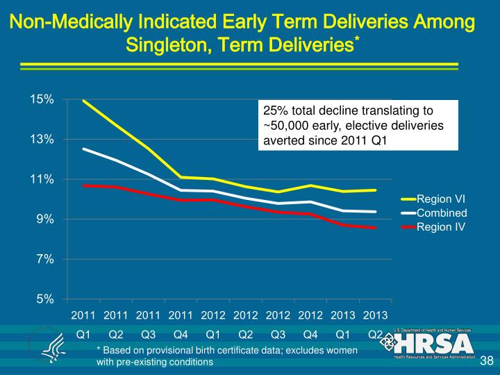 Non-Medically Indicated Early Term Deliveries Among Singleton, Term Deliveries