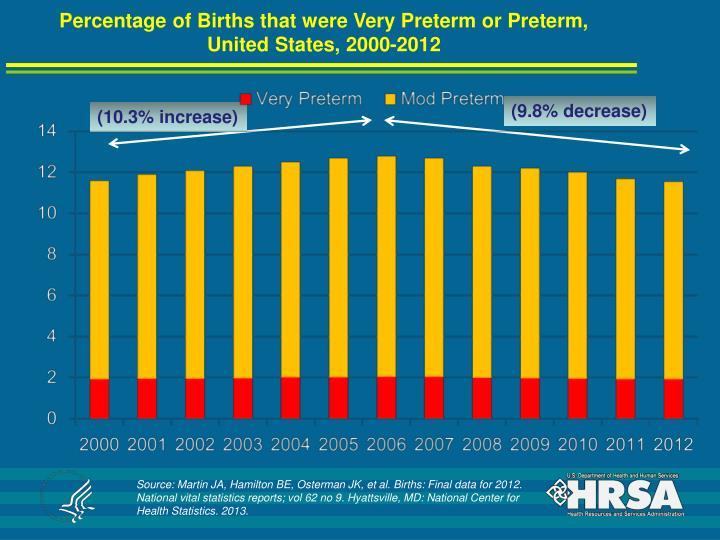 Percentage of Births that were Very Preterm or Preterm,