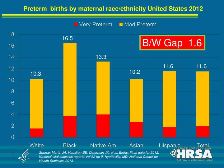 Preterm  births by maternal race/ethnicity United States 2012
