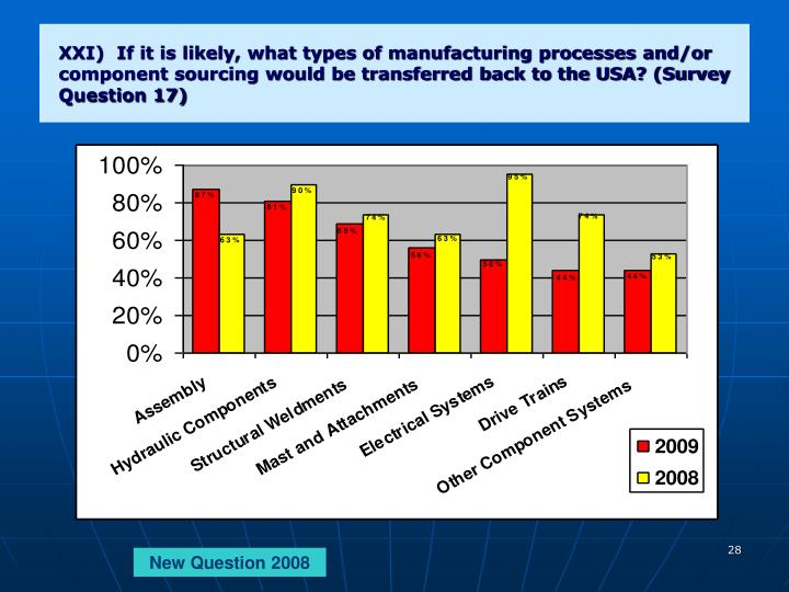 XXI)  If it is likely, what types of manufacturing processes and/or component sourcing would be transferred back to the USA? (Survey Question 17)