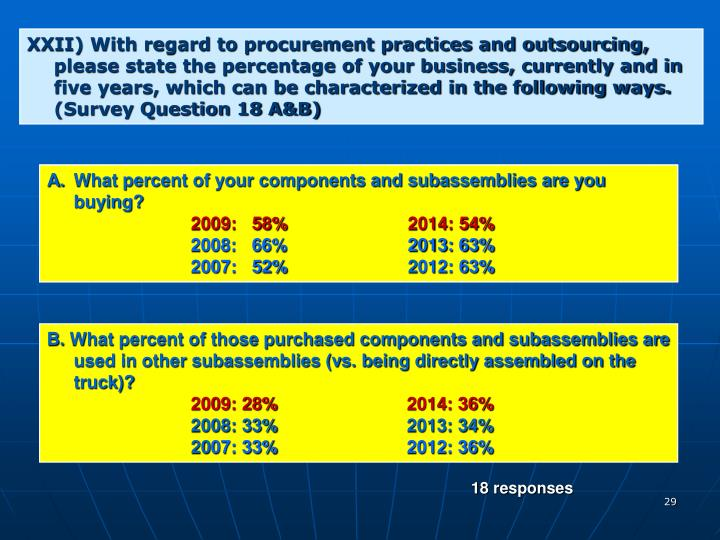XXII) With regard to procurement practices and outsourcing, please state the percentage of your business, currently and in five years, which can be characterized in the following ways. (Survey Question 18 A&B)