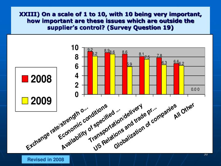 XXIII) On a scale of 1 to 10, with 10 being very important, how important are these issues which are outside the supplier's control? (Survey Question 19)