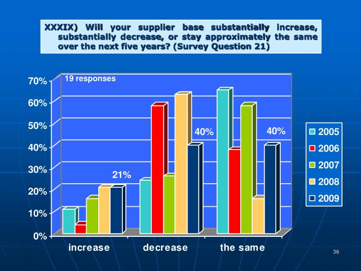 XXXIX) Will your supplier base substantially increase, substantially decrease, or stay approximately the same over the next five years? (Survey Question 21)