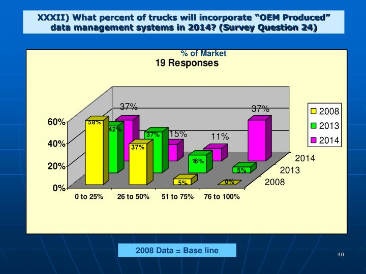 """XXXII) What percent of trucks will incorporate """"OEM Produced"""" data management systems in 2014? (Survey Question 24)"""