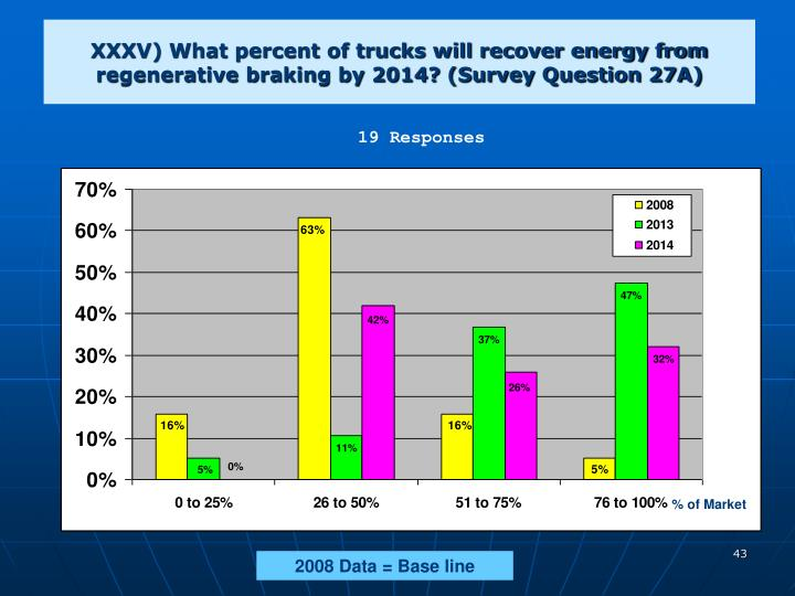 XXXV) What percent of trucks will recover energy from regenerative braking by 2014? (Survey Question 27A)