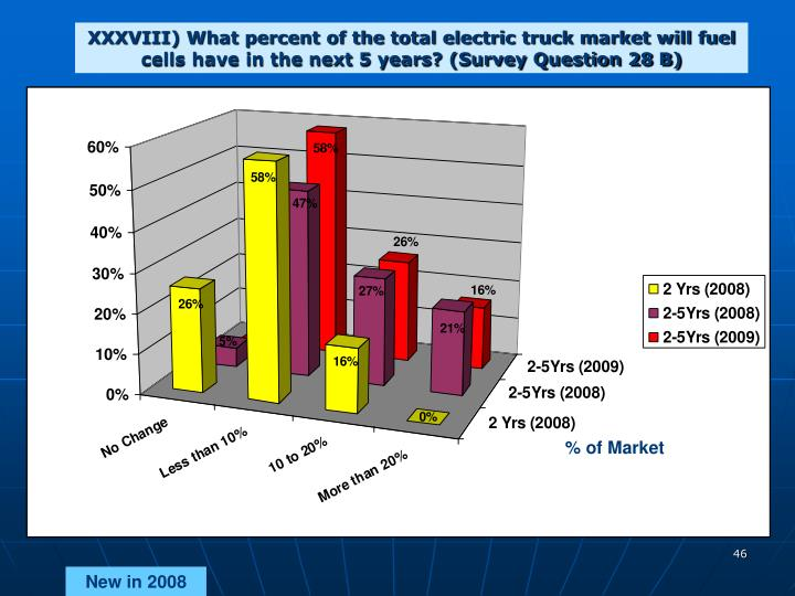XXXVIII) What percent of the total electric truck market will fuel cells have in the next 5 years? (Survey Question 28 B)