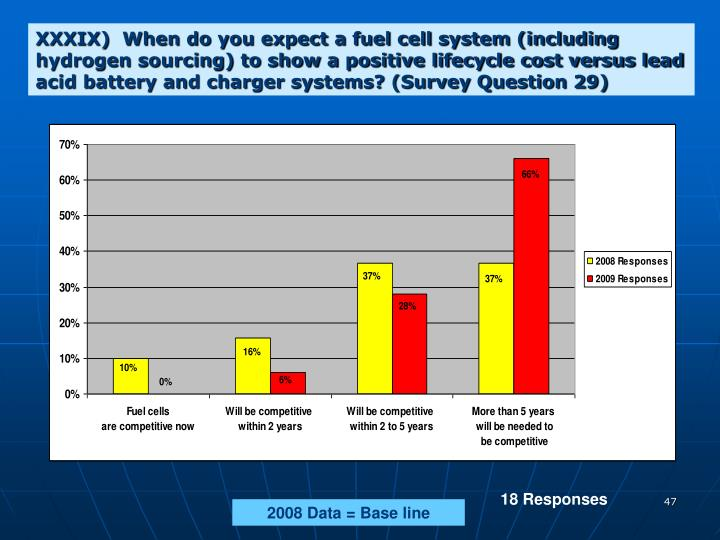 XXXIX)  When do you expect a fuel cell system (including  hydrogen sourcing) to show a positive lifecycle cost versus lead acid battery and charger systems? (Survey Question 29)