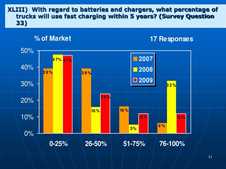 XLIII)  With regard to batteries and chargers, what percentage of trucks will use fast charging within 5 years? (Survey Question 33)