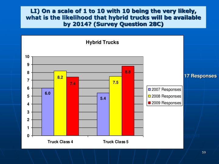 LI) On a scale of 1 to 10 with 10 being the very likely, what is the likelihood that hybrid trucks will be available by 2014? (Survey Question 28C)
