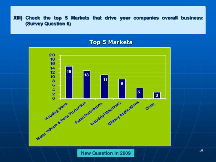 XIII) Check the top 5 Markets that drive your companies overall business:
