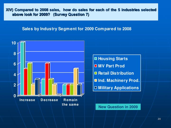 XIV) Compared to 2008 sales,  how do sales for each of the 5 industries selected above look for 2009?