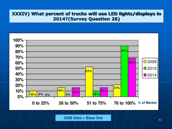 XXXIV) What percent of trucks will use LED lights/displays in 2014?(Survey Question 26)