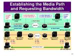 establishing the media path and requesting bandwidth