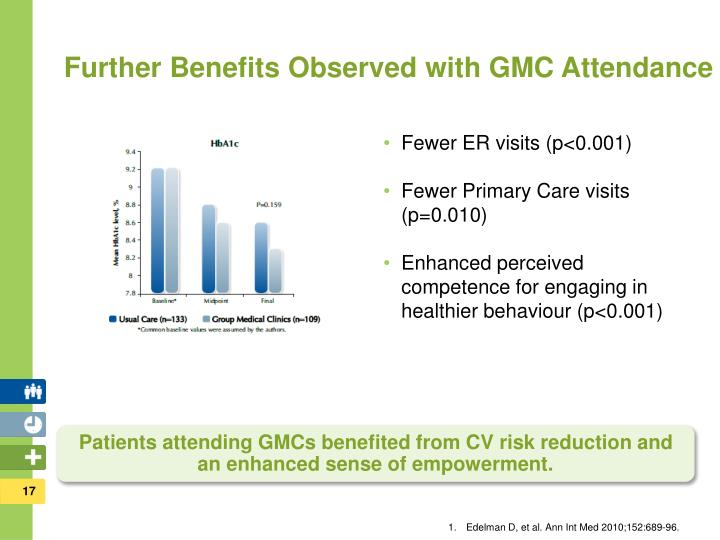 Further Benefits Observed with GMC Attendance