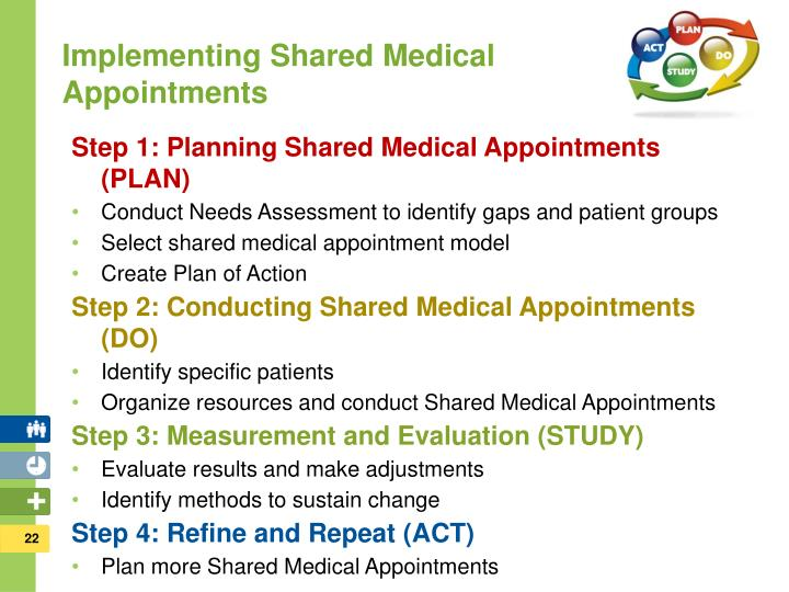 Implementing Shared Medical Appointments
