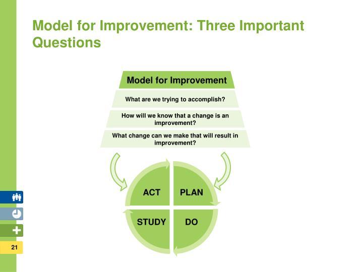 Model for Improvement: Three Important Questions